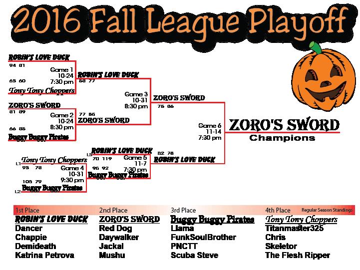 2016 Fall Playoff Chart