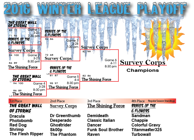 2016 Winter Playoff Chart