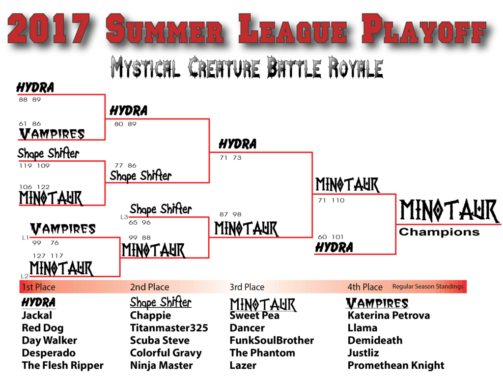 2017 Summer League Playoff