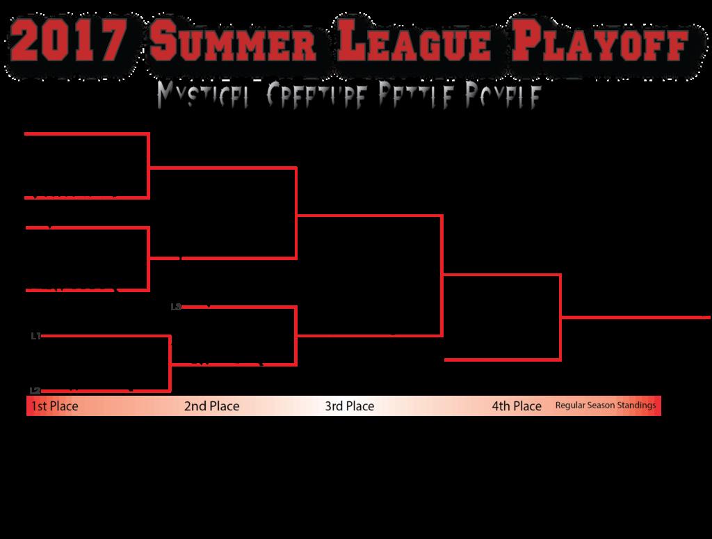 2017 Summer League Playoff